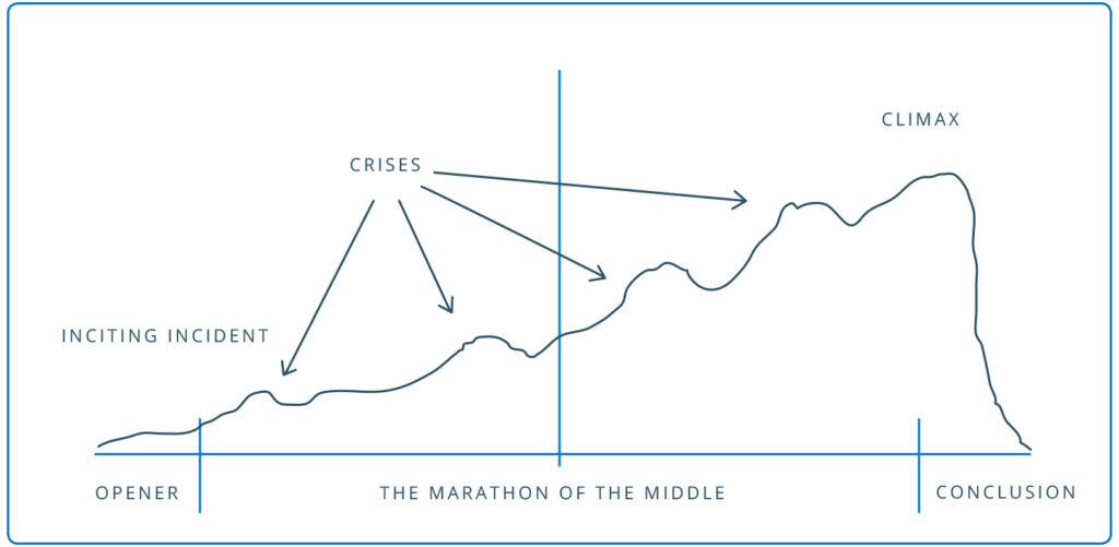 The Marathon of the Middle